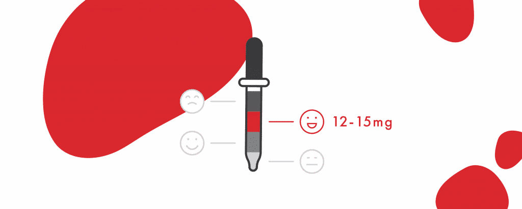 Illustration showing a pipette. Levels of oil inside corresponding to smiling faces, there's a highlight on the middle one that is a smiley face smiling, next to it says 12-15mg. Time of dose.